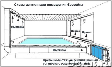 Системы приточно-вытяжной вентиляции бассейнов - Прочие товары - Помещение, в котором располагается..., фото 1